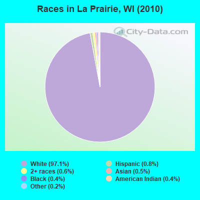 Races in La Prairie, WI (2010)