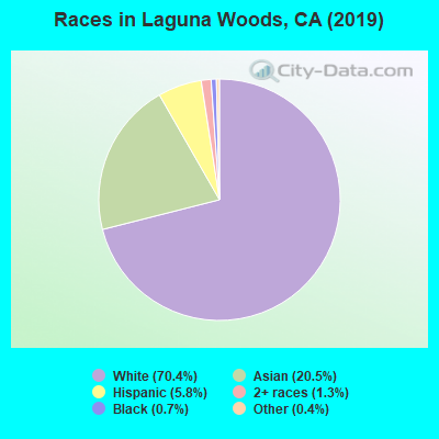 Races in Laguna Woods, CA (2010)