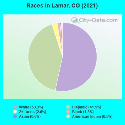 Lamar, Colorado (CO 81052) profile: population, maps, real ...