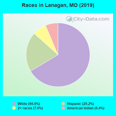 Races in Lanagan, MO (2010)