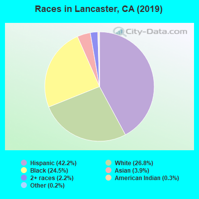Races in Lancaster, CA (2019)