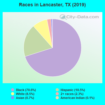 Races in Lancaster, TX (2010)