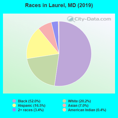 Races in Laurel, MD (2017)