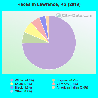 lawrence kansas ks profile population maps real estate averages homes statistics relocation travel jobs hospitals schools crime moving houses news sex offenders city data com