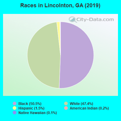 Races in Lincolnton, GA (2010)