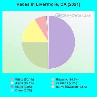 Livermore, California (CA 94550) profile: population, maps