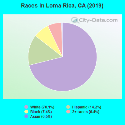 Races in Loma Rica, CA (2010)