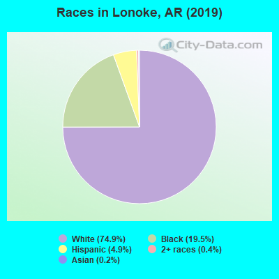 Races in Lonoke, AR (2010)