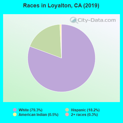 Races in Loyalton, CA (2019)