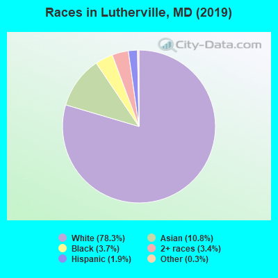 Races in Lutherville, MD (2010)