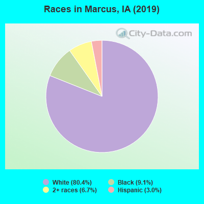 Races in Marcus, IA (2019)