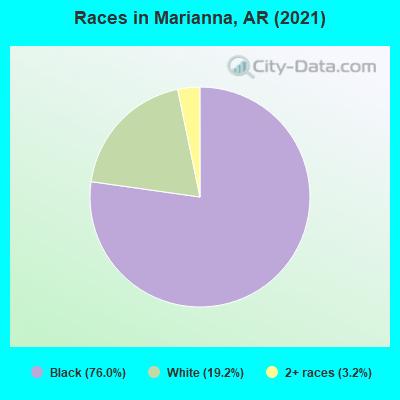 Marianna, Arkansas (AR 72360) profile: population, maps