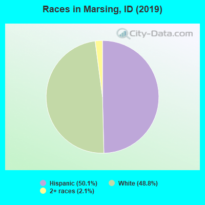 Races in Marsing, ID (2010)