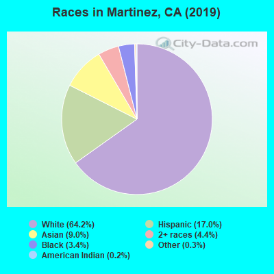 Races in Martinez, CA (2017)