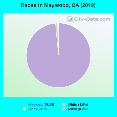 Races in Maywood, CA (2019)