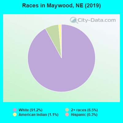 Races in Maywood, NE (2010)
