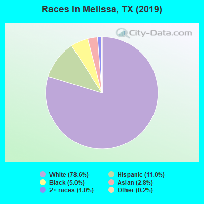 Melissa, Texas (TX 75454) profile: population, maps, real