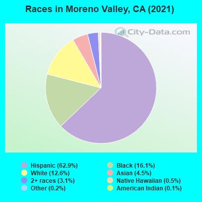 Moreno Valley, California (CA 92551, 92555) profile: population
