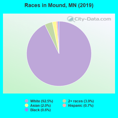 Races in Mound, MN (2017)