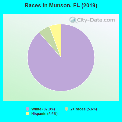 Races in Munson, FL (2010)