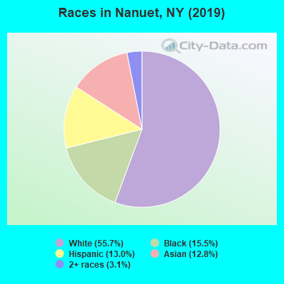 Races in Nanuet, NY (2019)