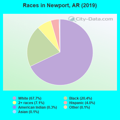 Races in Newport, AR (2019)