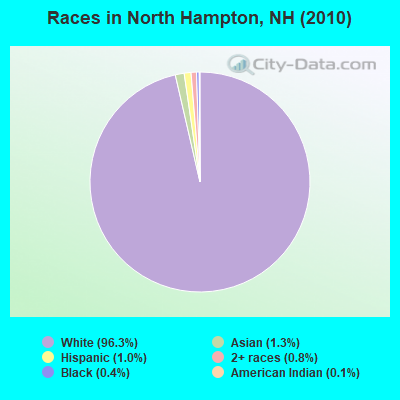 Races in North Hampton, NH (2010)
