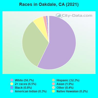 Oakdale, California (CA 95361) profile: population, maps, real