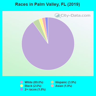 Races in Palm Valley, FL (2017)