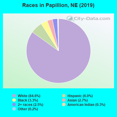 Races in Papillion, NE (2019)