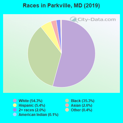 Races in Parkville, MD (2017)