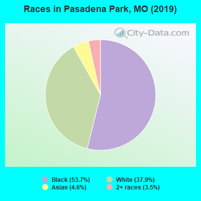 Races in Pasadena Park, MO (2019)