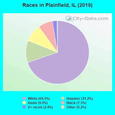 Races in Plainfield, IL (2017)