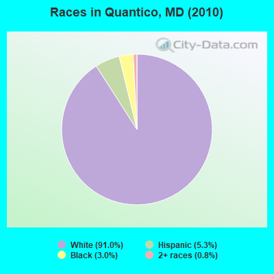 Races in Quantico, MD (2010)