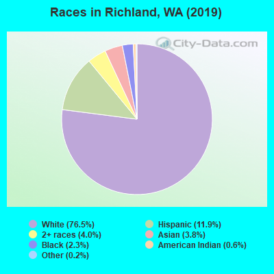 Races in Richland, WA (2019)
