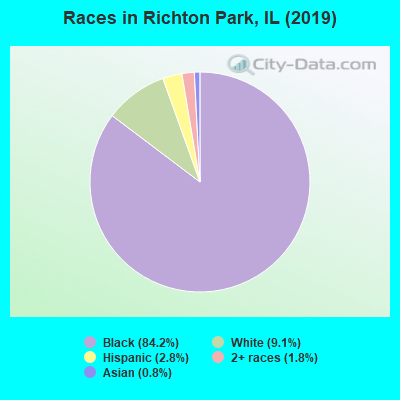 Races in Richton Park, IL (2017)