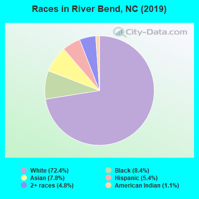 Races in River Bend, NC (2019)