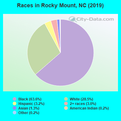 rocky mount north carolina nc 27801 27803 profile population maps real estate averages homes statistics relocation travel jobs hospitals schools crime moving houses news sex offenders city data com