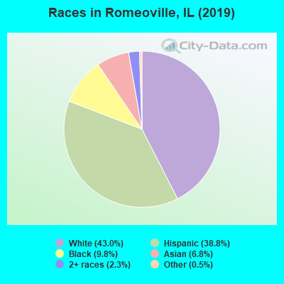 Races in Romeoville, IL (2019)