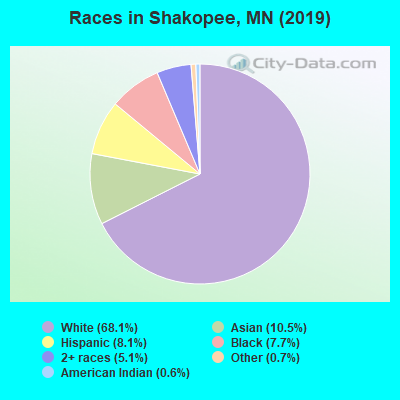 Races in Shakopee, MN (2017)
