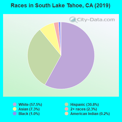 Races in South Lake Tahoe, CA (2017)