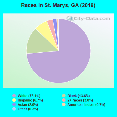 Races in St. Marys, GA (2017)