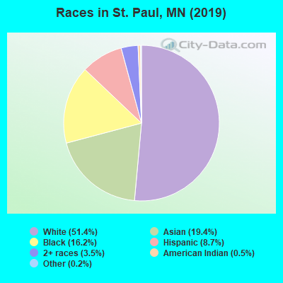 St Paul Minnesota Mn Profile Population Maps Real Estate