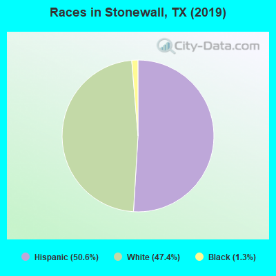 Races in Stonewall, TX (2010)