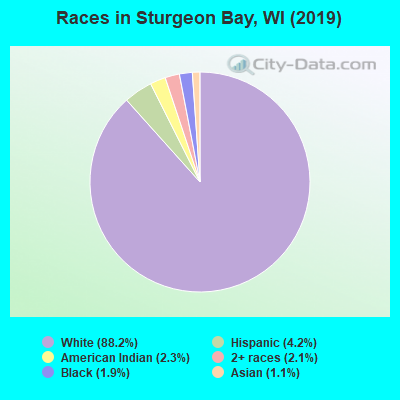 Races in Sturgeon Bay, WI (2010)
