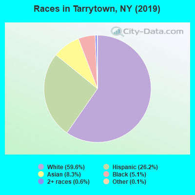 Races in Tarrytown, NY (2010)