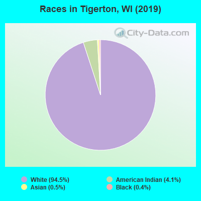 Races in Tigerton, WI (2019)