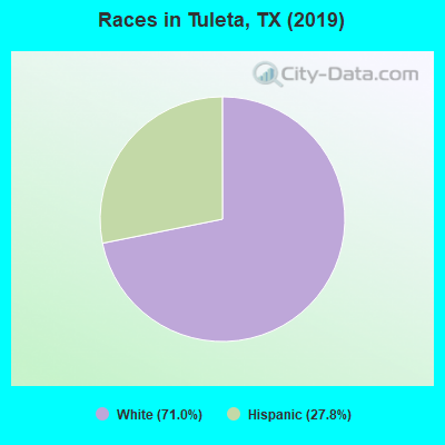 Races in Tuleta, TX (2010)