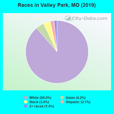 Races in Valley Park, MO (2019)
