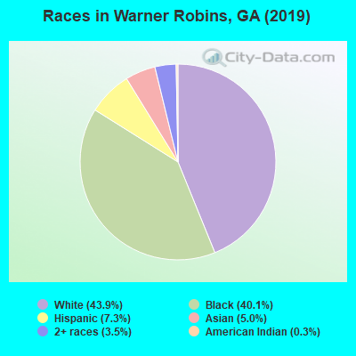 Races in Warner Robins, GA (2017)